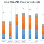2015-2016 Annual Survey Results