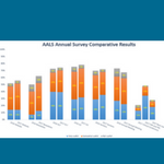 Graph with 2017 AALS Membership Survey results